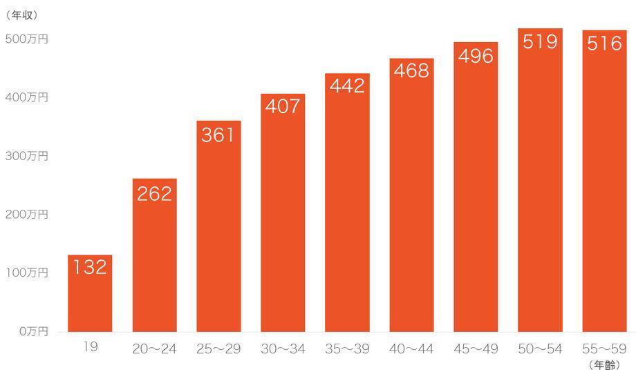 年代別の年収グラフ