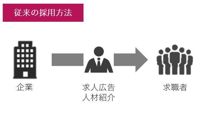 従来の採用方法の図