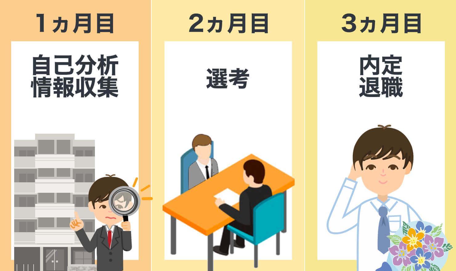 転職の流れを説明する画像
