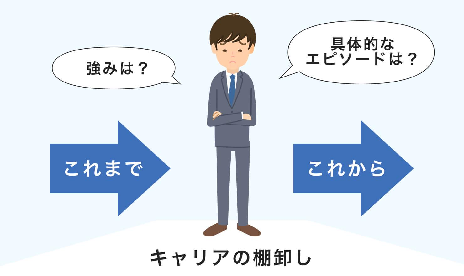 自己分析は転職成功への第一歩!効率的な方法を紹介