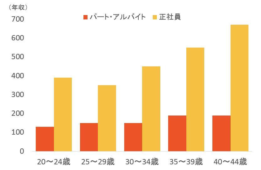 大卒者年収比較_正社員対パート0408.JPG