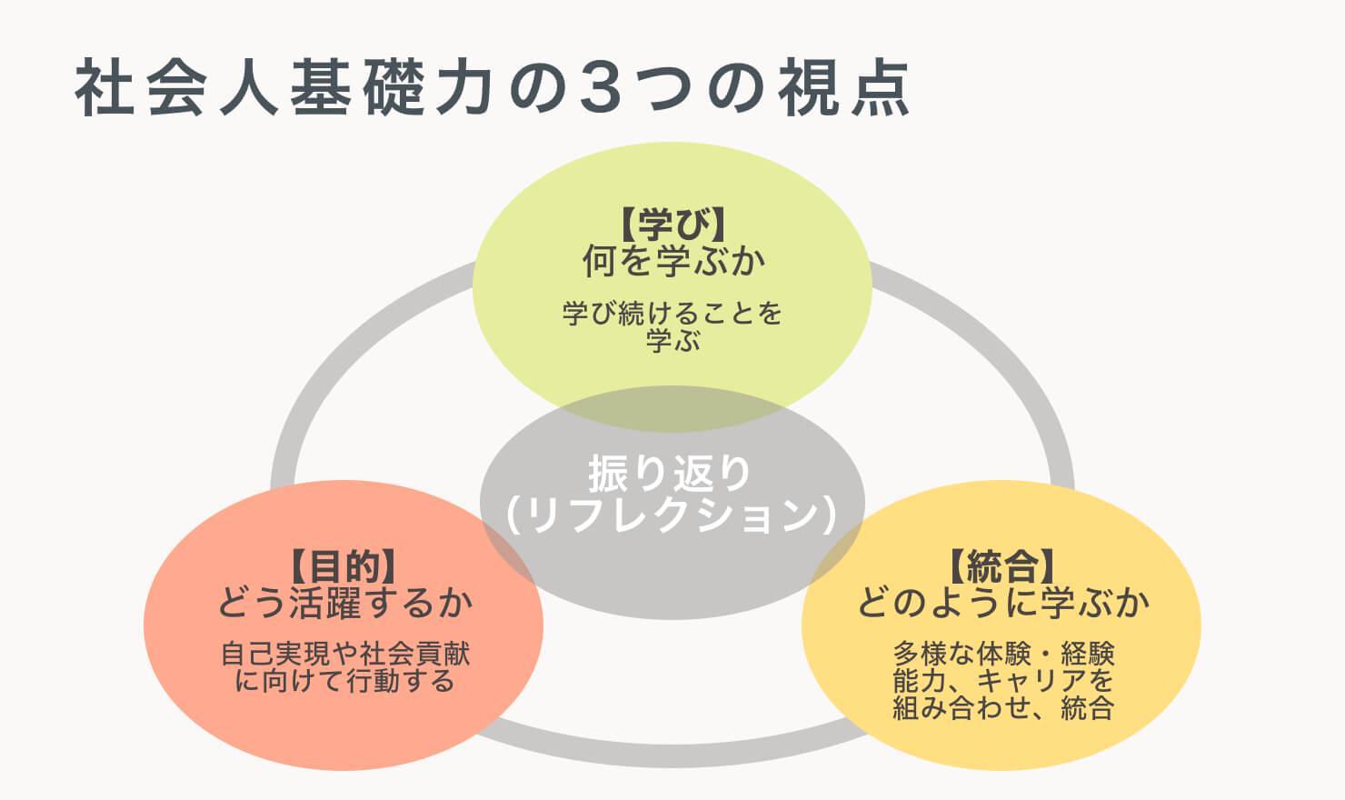 社会人基礎力の3つの視点