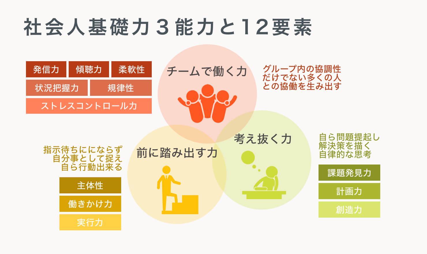 社会人基礎力3能力と12要素