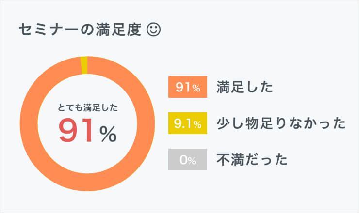 セミナー満足度91%